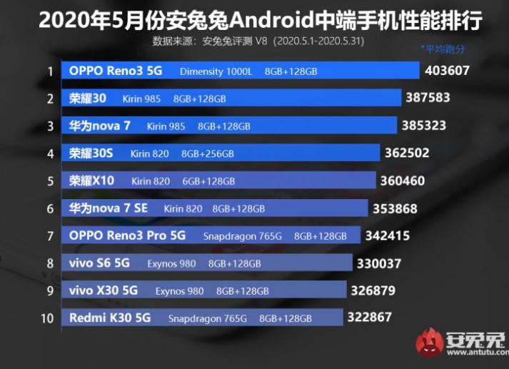 Названо найпотужніші Android-смартфони